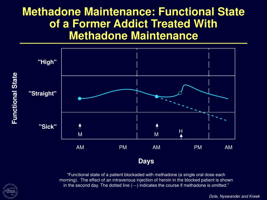 Methadone Maintenance: Functional State of a Former Addict Treated With Methadone Maintenance