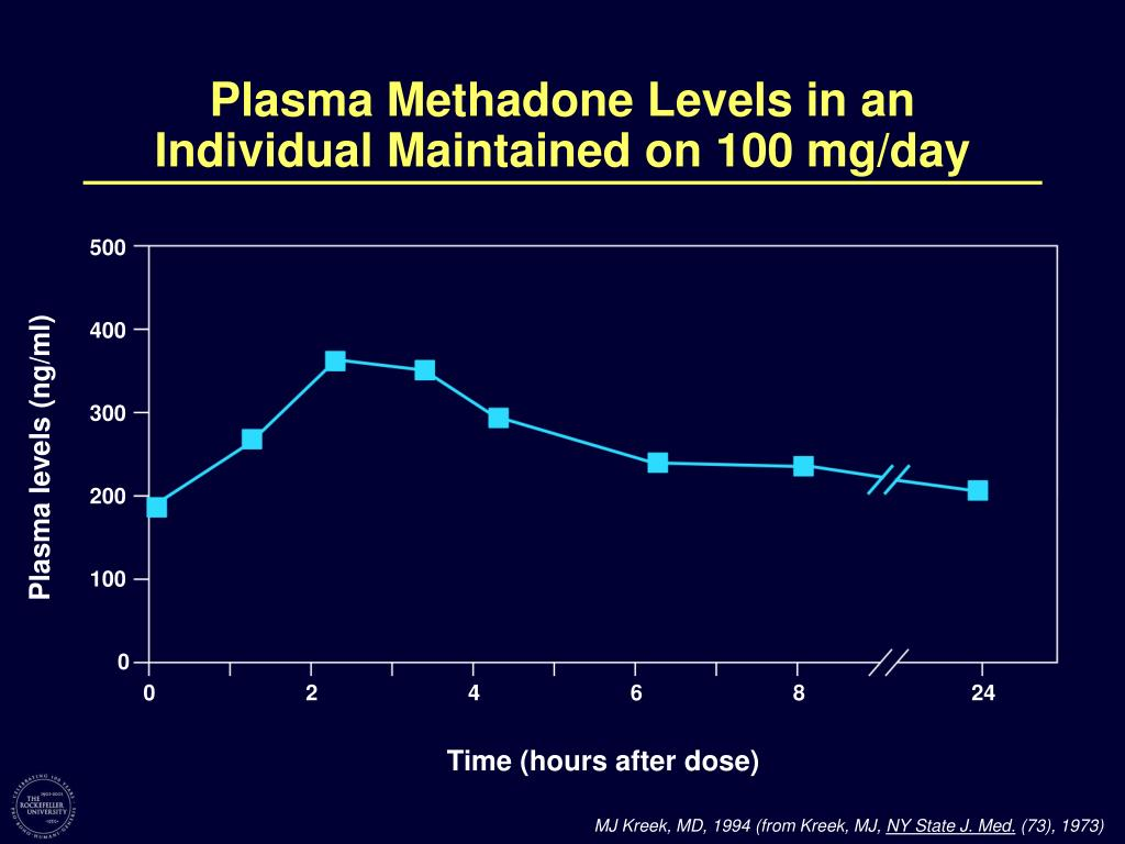 Plasma Methadone Levels in an