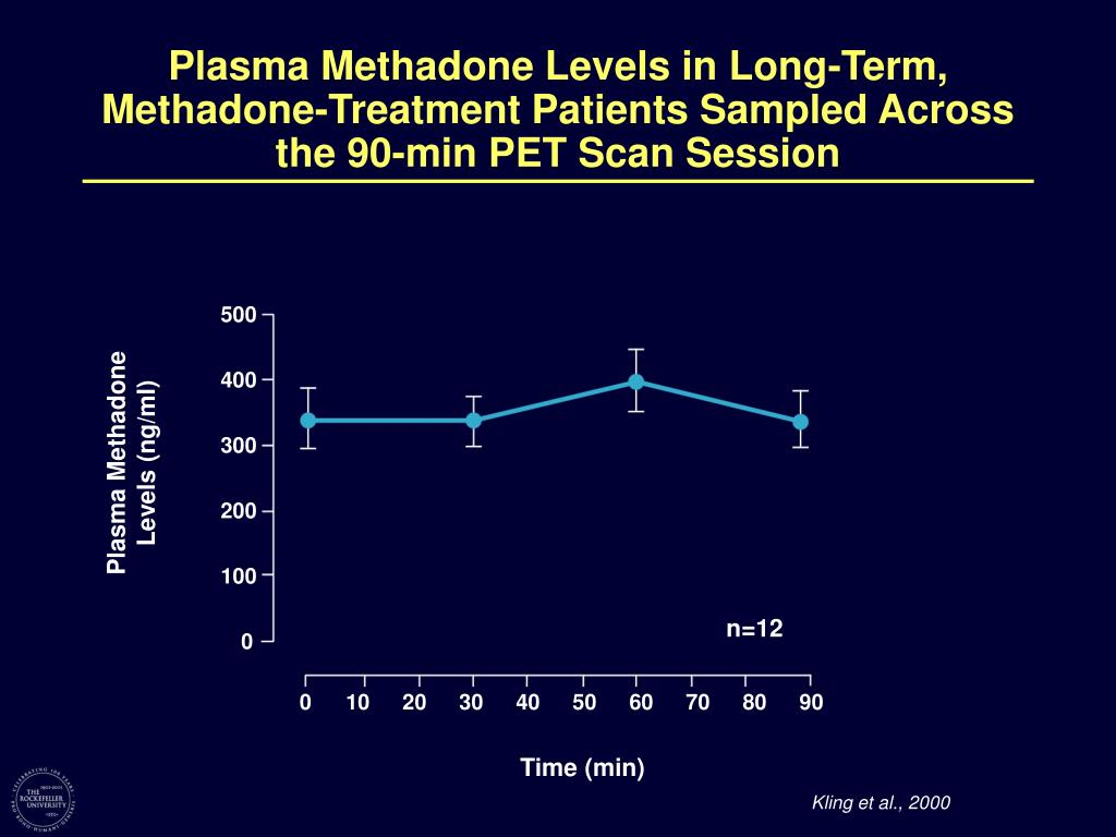 Plasma Methadone Levels in Long-Term, Methadone-Treatment Patients Sampled Across the 90-min PET Scan Session