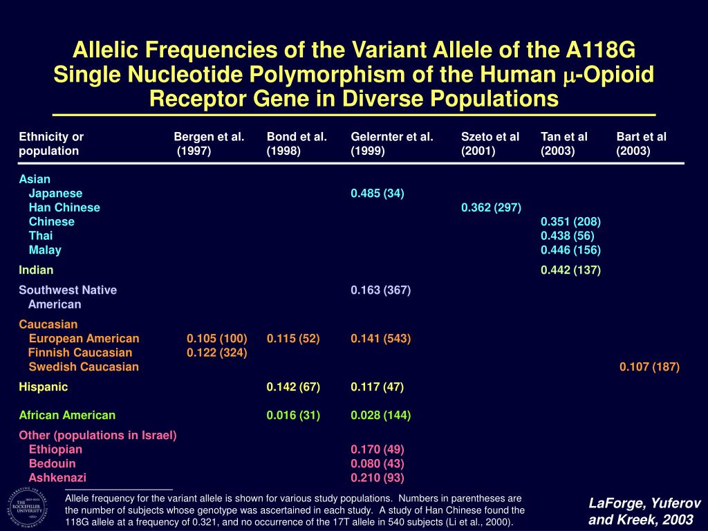 Allelic Frequencies of the Variant Allele of the A118G Single Nucleotide Polymorphism of the Human
