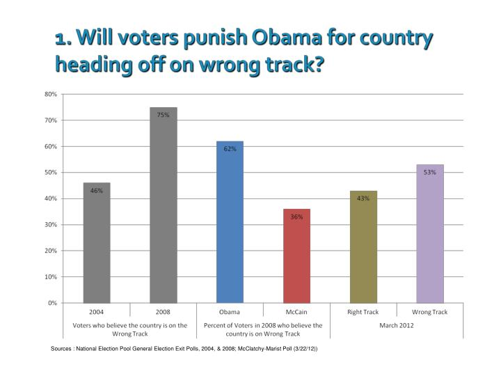 1. Will voters punish Obama for country heading off on wrong track?