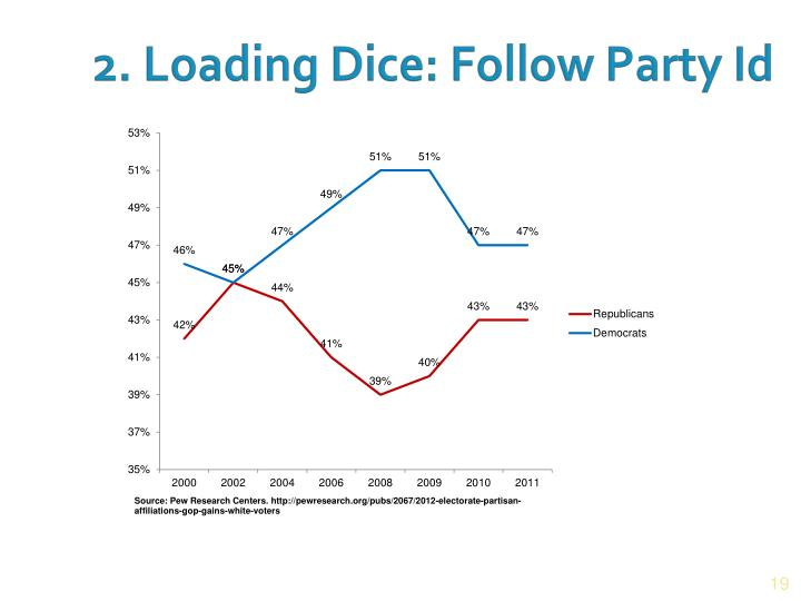 2. Loading Dice: Follow Party Id