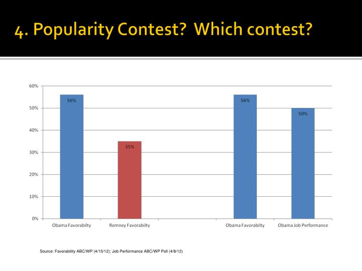 4. Popularity Contest?  Which contest?