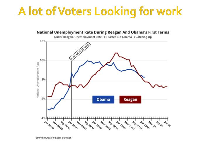 A lot of Voters Looking for work