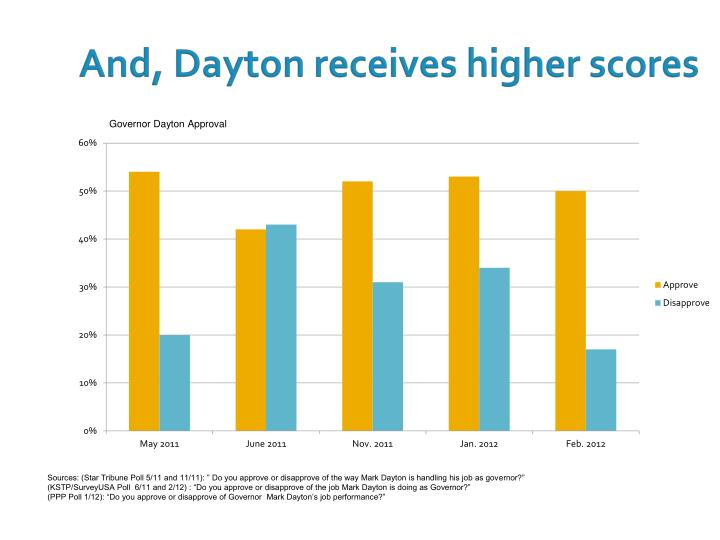 And, Dayton receives higher scores