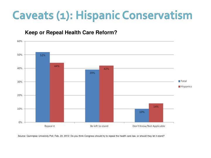 Caveats (1): Hispanic Conservatism