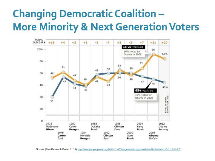 Changing Democratic Coalition –