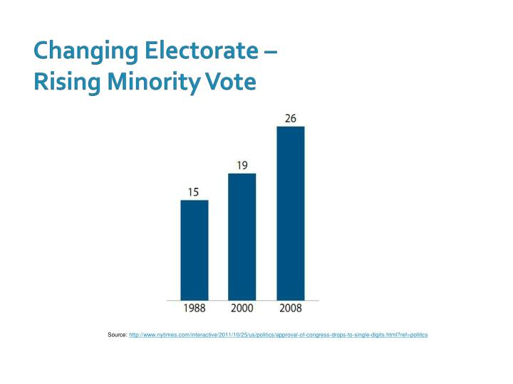 Changing Electorate –