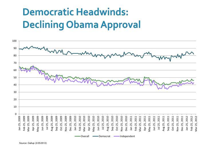 Democratic Headwinds: