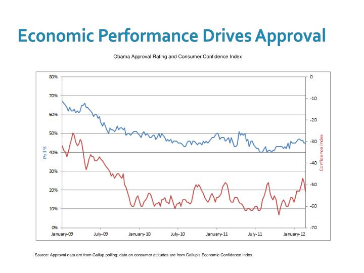 Economic Performance Drives Approval