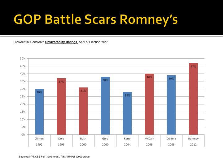GOP Battle Scars Romney's