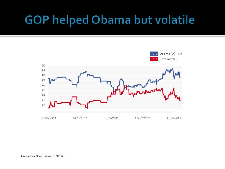 GOP helped Obama but volatile