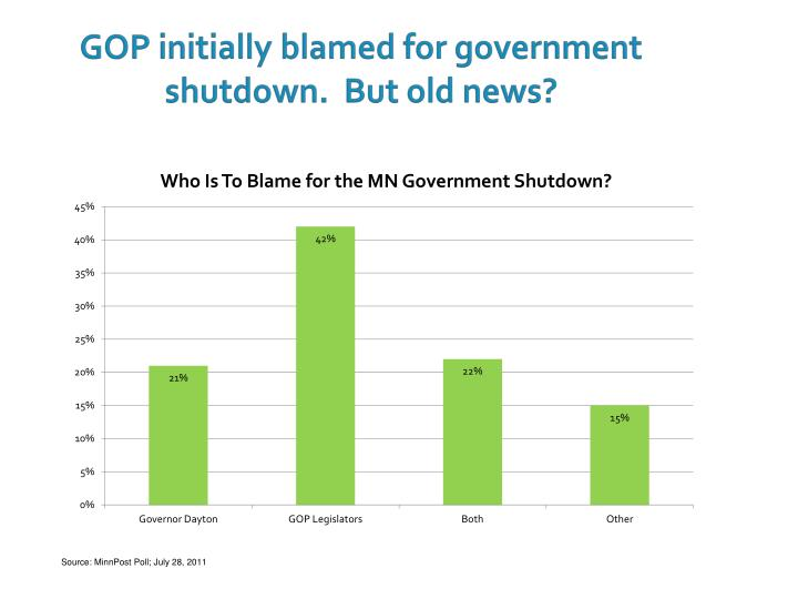 GOP initially blamed for government shutdown.  But old news?