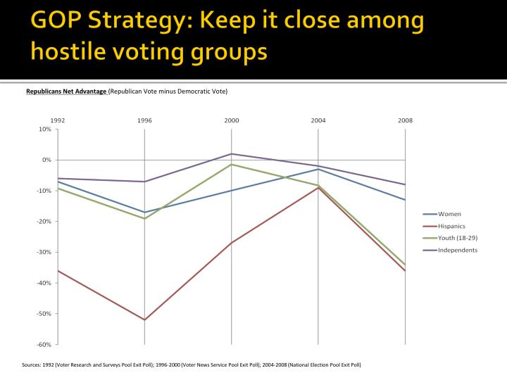 GOP Strategy: Keep it close among hostile voting groups