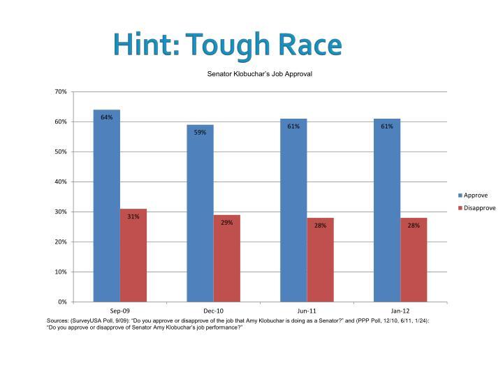 Hint: Tough Race