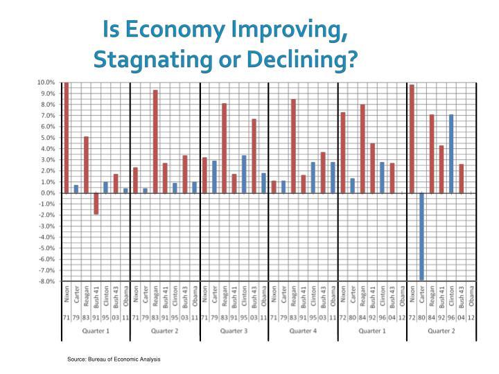 Is Economy Improving,