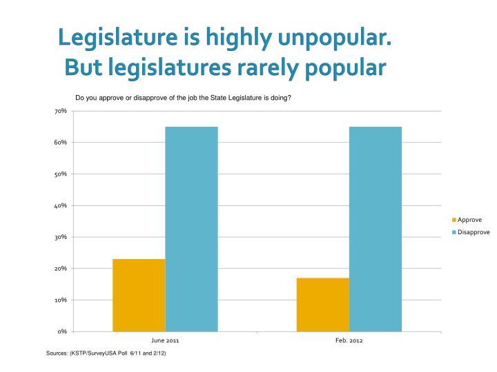 Legislature is highly unpopular.