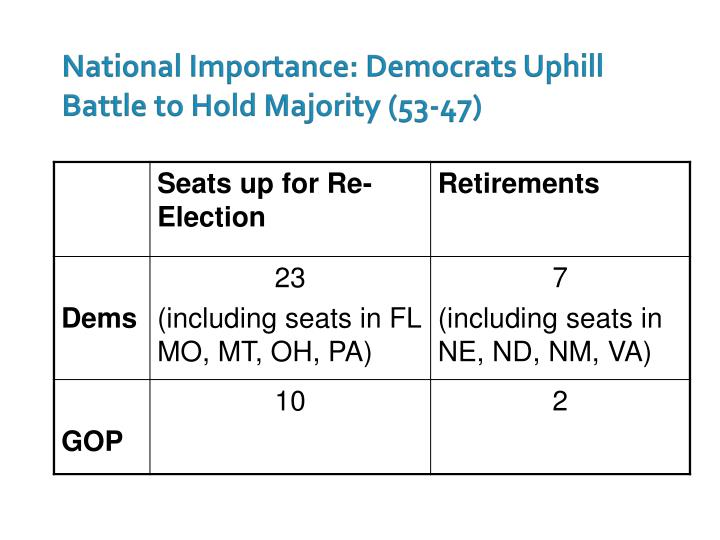 National Importance: Democrats Uphill Battle to Hold Majority (53-47)