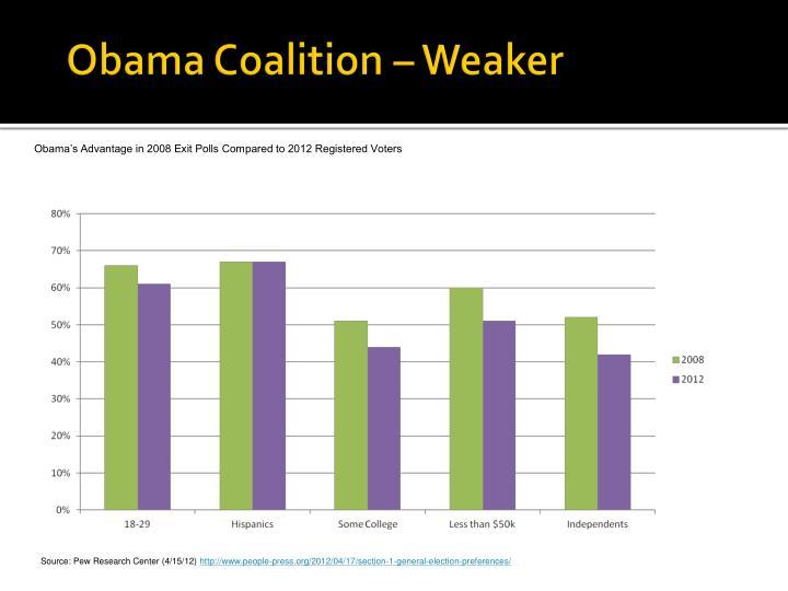 Obama Coalition – Weaker