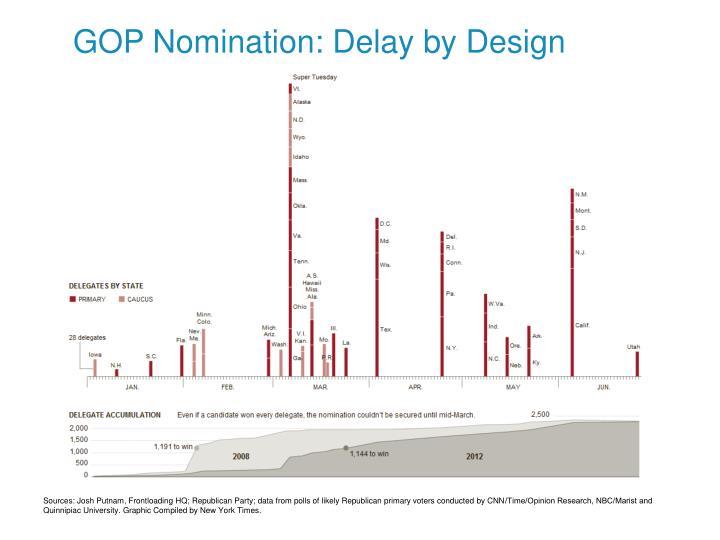 GOP Nomination: Delay by Design