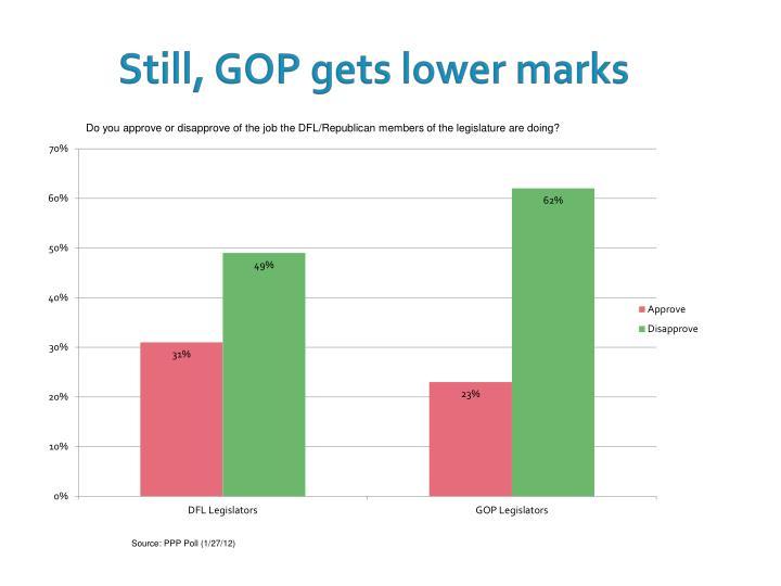 Still, GOP gets lower marks