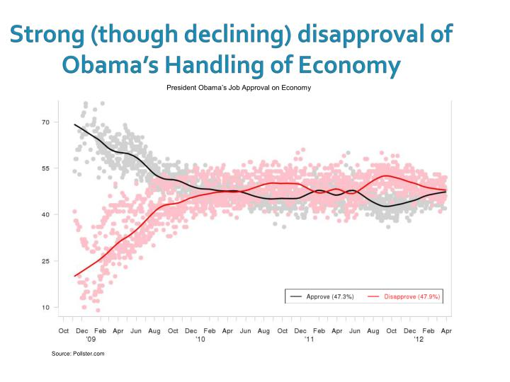 Strong (though declining) disapproval of Obama's Handling of Economy
