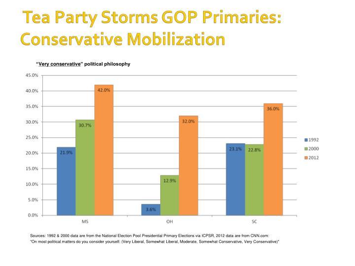 Tea Party Storms GOP Primaries: Conservative Mobilization