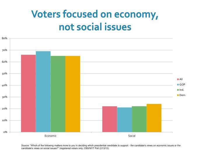Voters focused on economy,