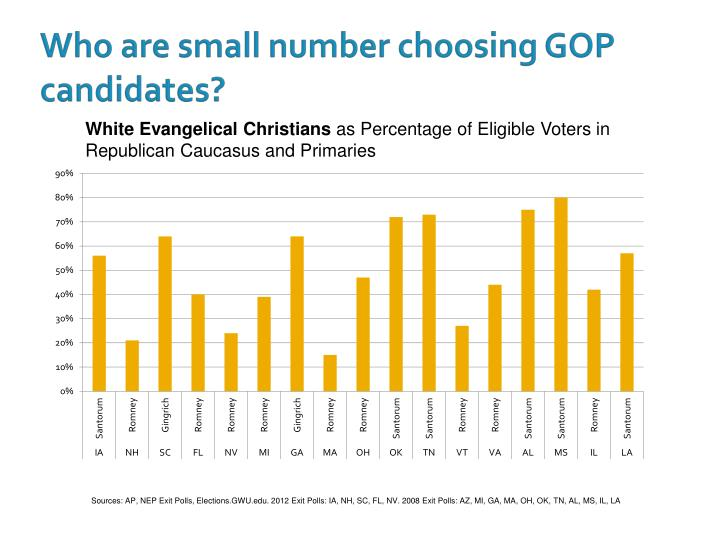 Who are small number choosing GOP candidates?