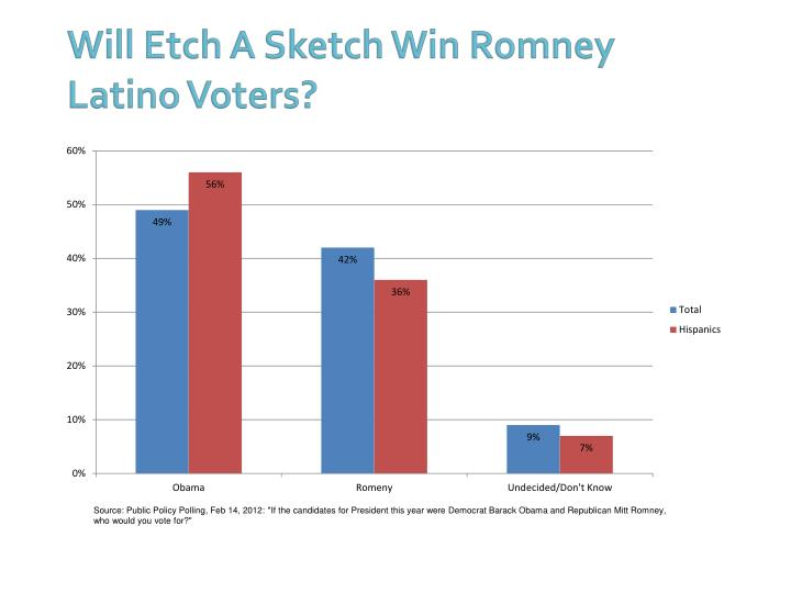 Will Etch A Sketch Win Romney Latino Voters?