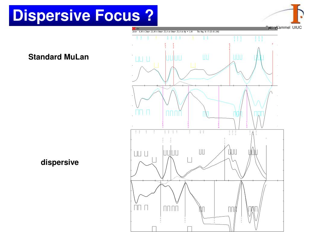 Dispersive Focus ?