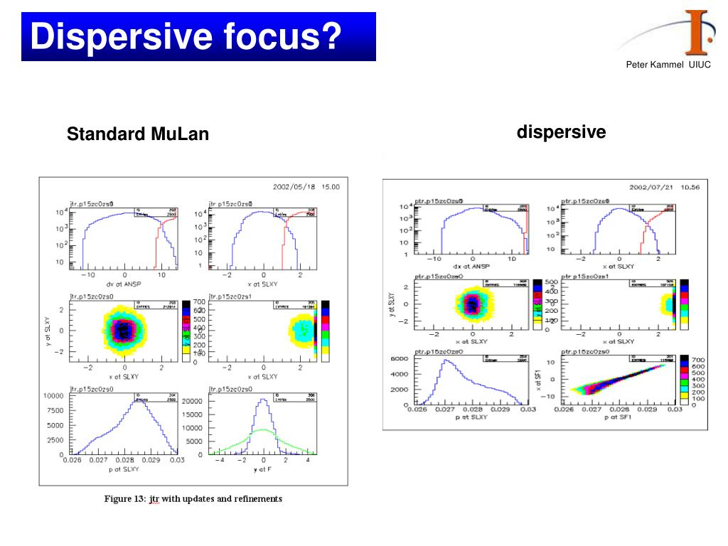 Dispersive focus?