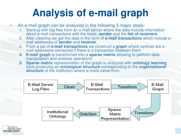 Analysis of e-mail graph