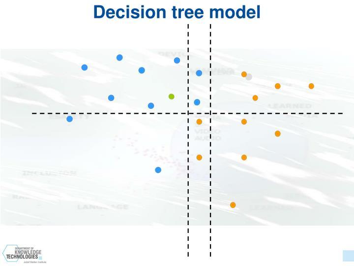 Decision tree model