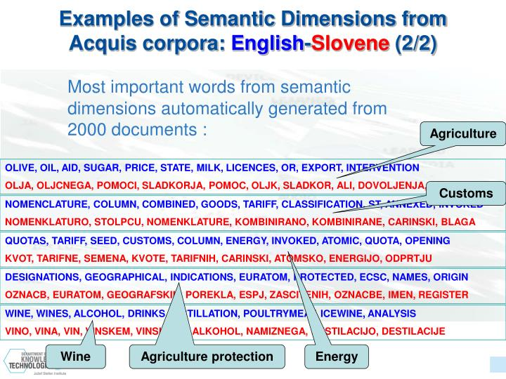 Examples of Semantic Dimensions from Acquis corpora: