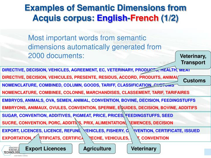 Examples of Semantic Dimensions from Acquis corpus: