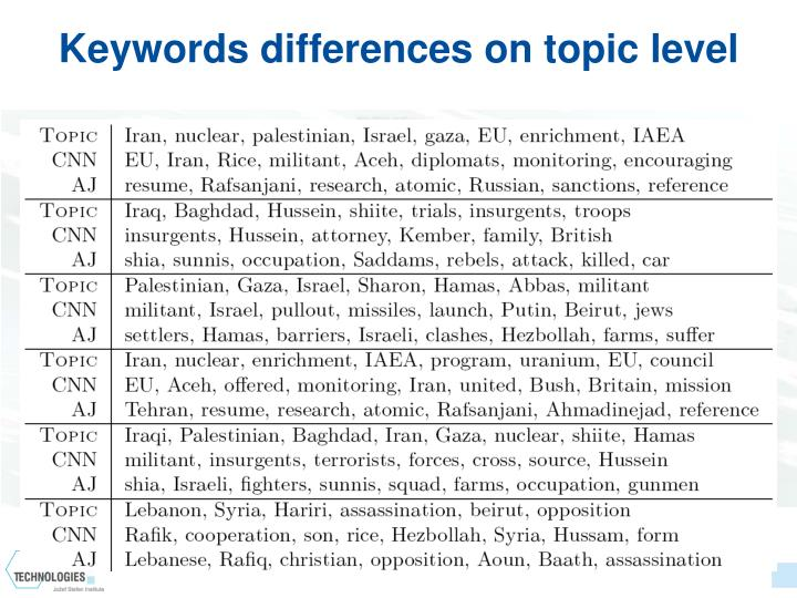 Keywords differences on topic level