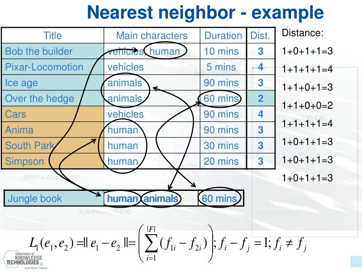 Nearest neighbor - example