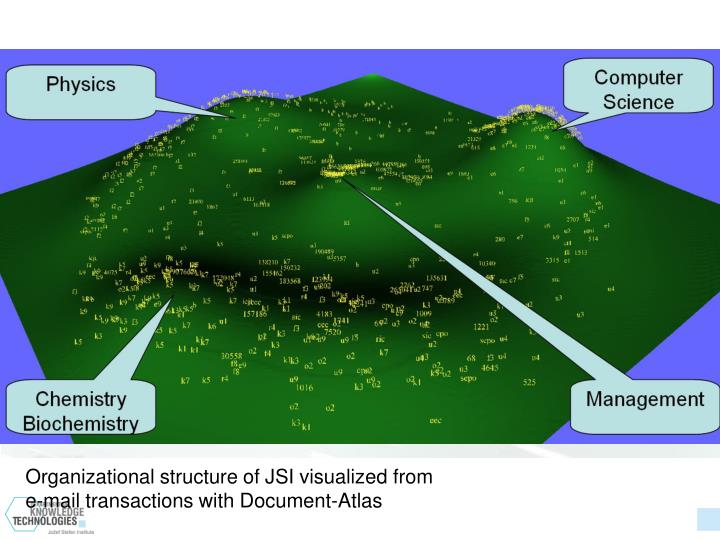Organizational structure of JSI visualized from