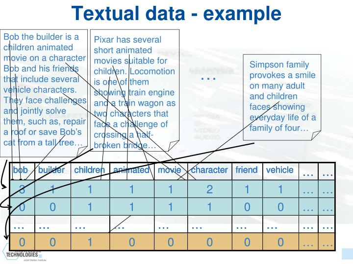 Textual data - example