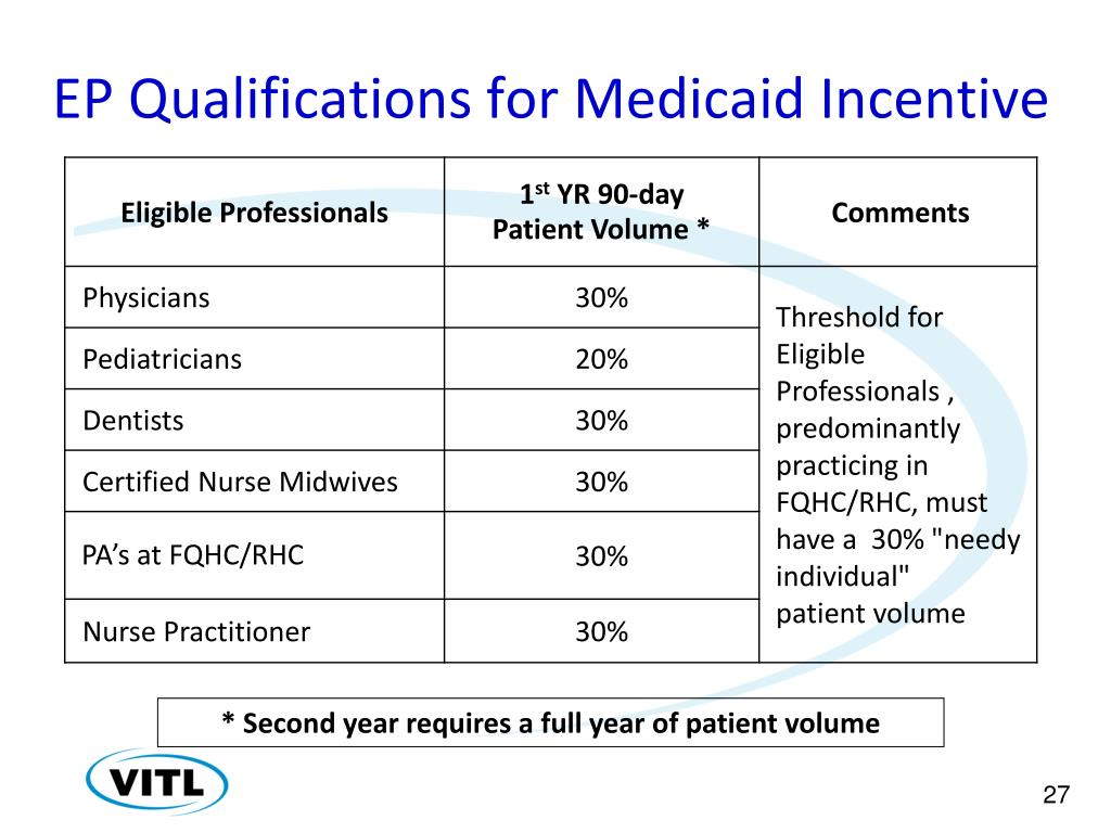 EP Qualifications for Medicaid Incentive