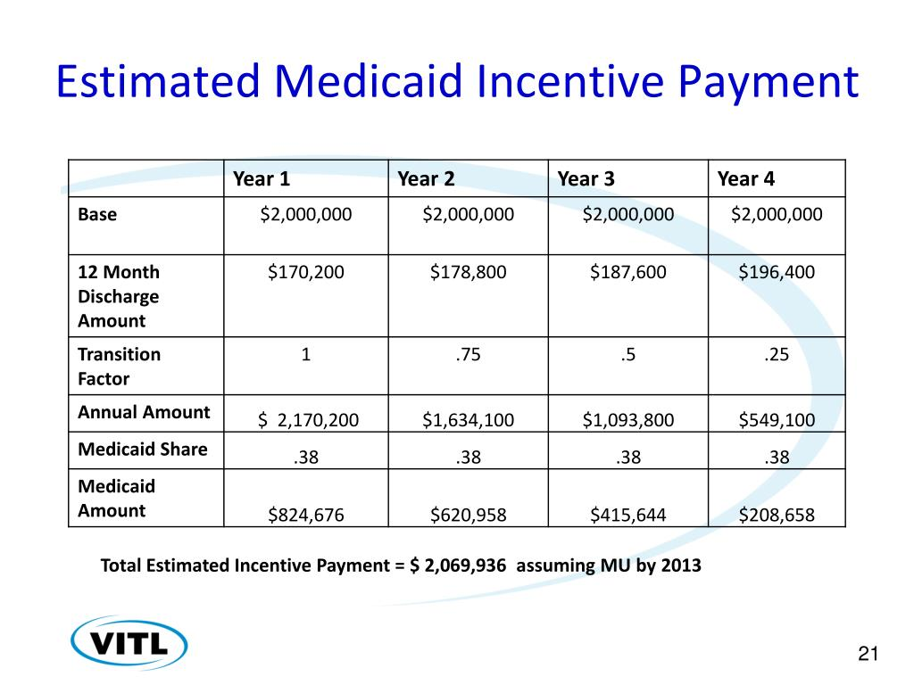 Estimated Medicaid Incentive Payment
