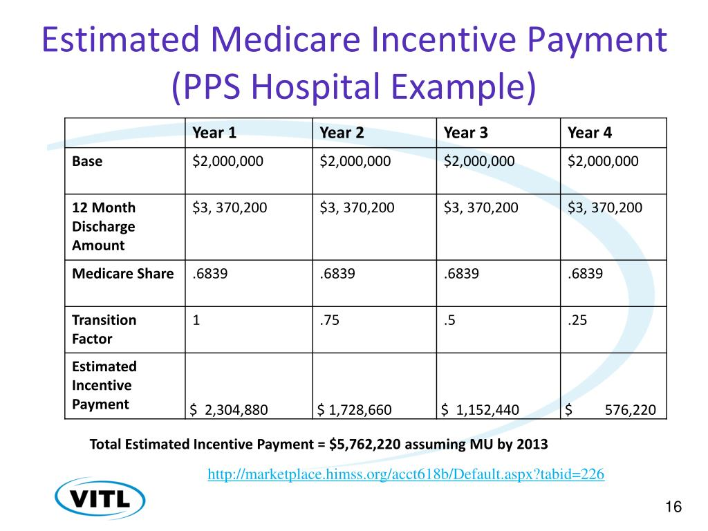 Estimated Medicare Incentive Payment