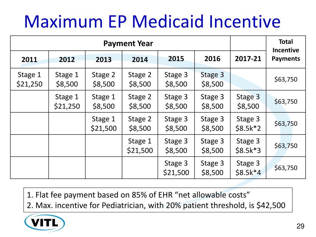 Maximum EP Medicaid Incentive