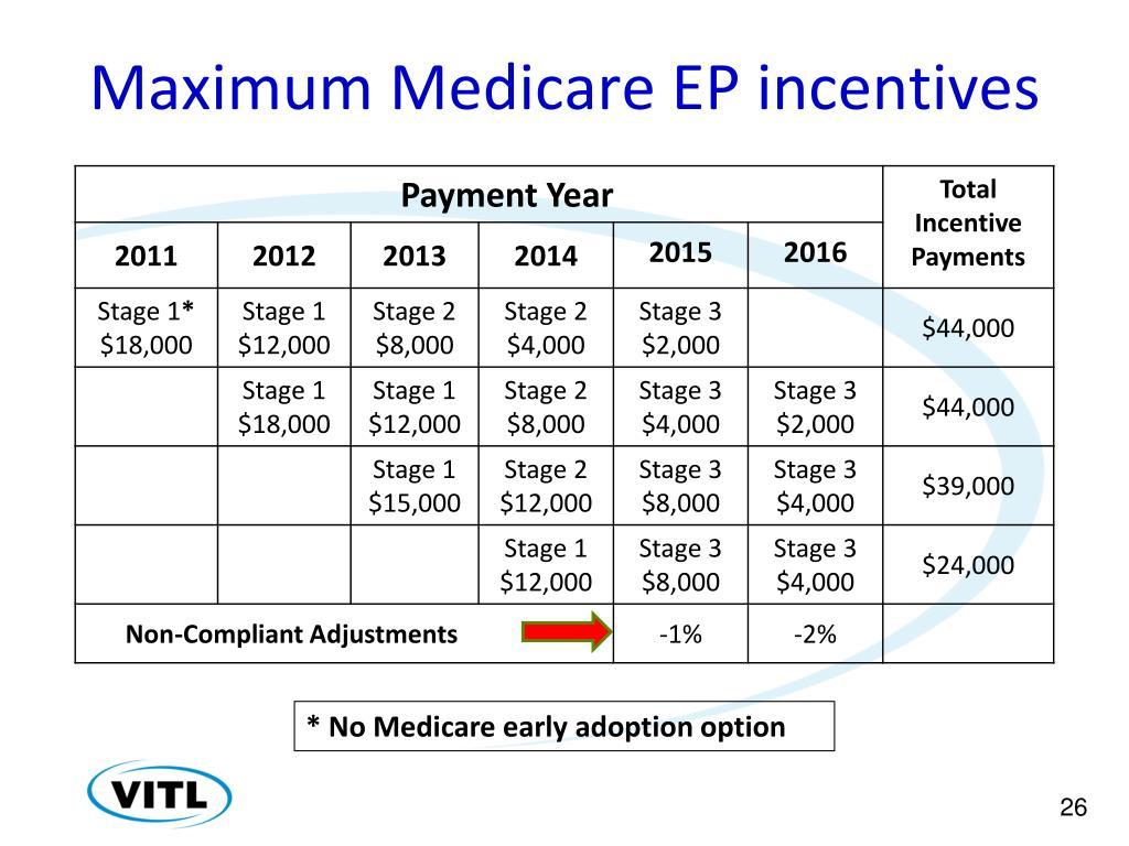 Maximum Medicare EP incentives