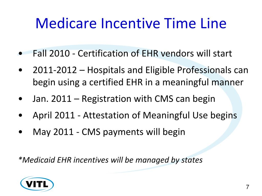 Medicare Incentive Time Line