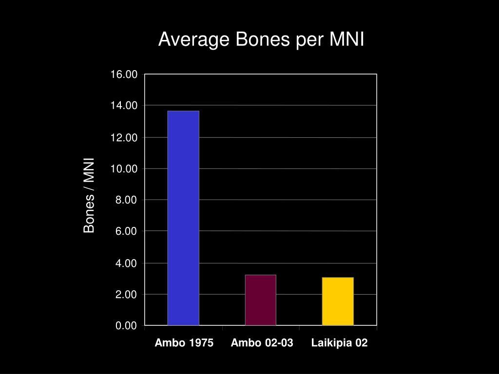 Average Bones per MNI