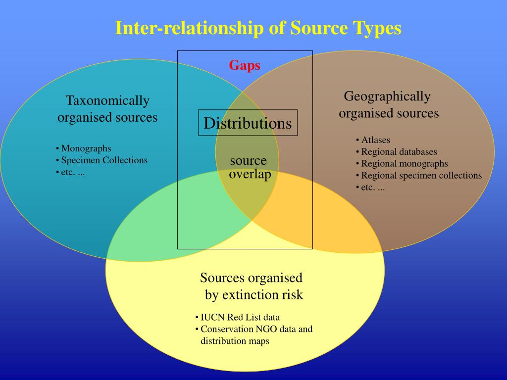 Inter-relationship of Source Types