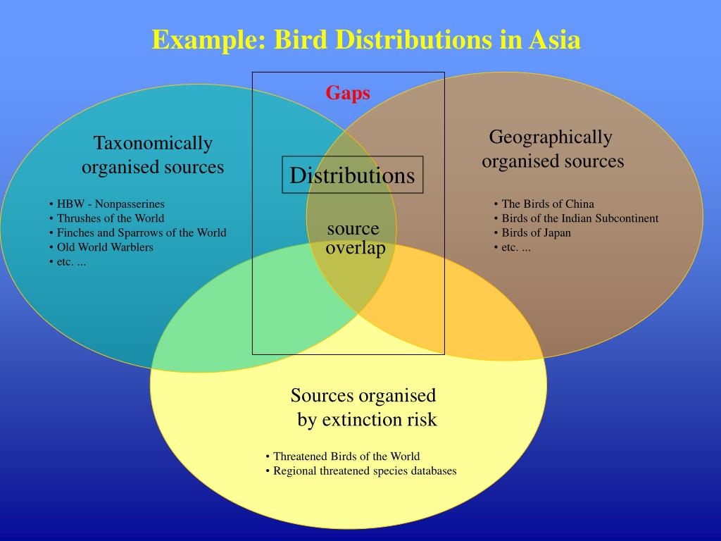 Example: Bird Distributions in Asia
