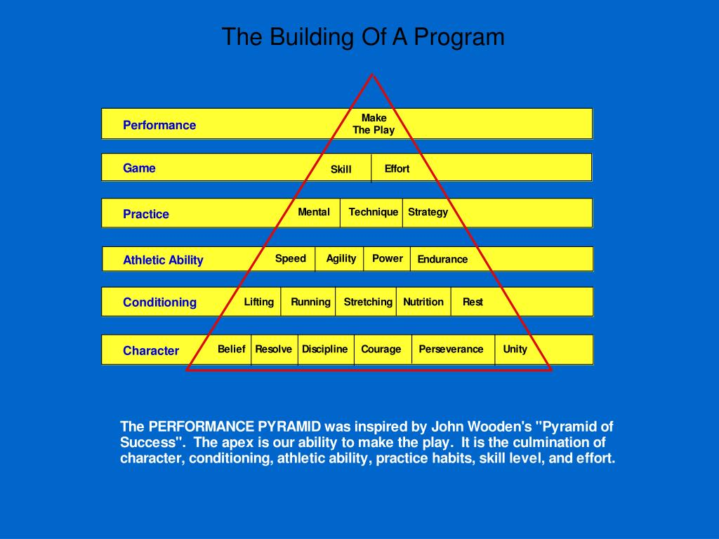 The Building Of A Program